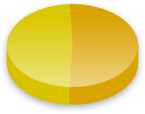 Homoavioliitto Poll Results for Kommunistinen Puolue