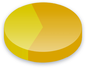 Euroopan unioni Poll Results for Piraattipuolue